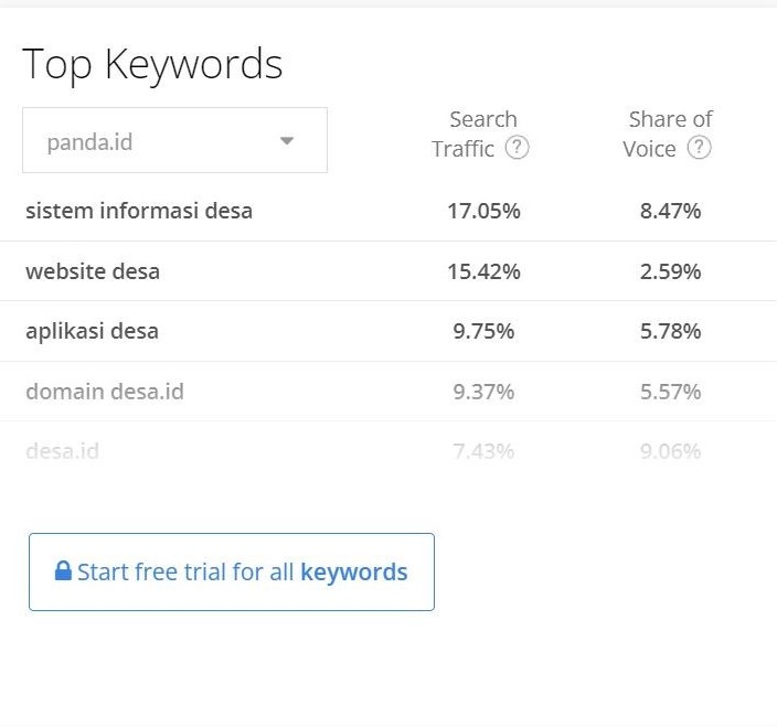 keyword Opportunity
